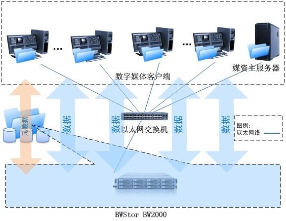 芜湖电视台媒体资产管理系统存储案例